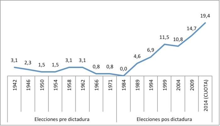 grafico 1 uruguay