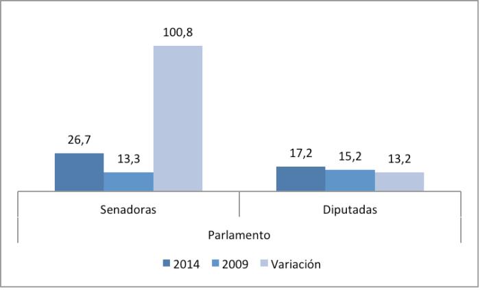 grafico 2 uruguay
